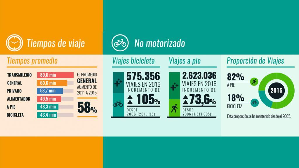 Infografía con cifras del estudio de movilidad en Bogotá entre 2005 y 2015.