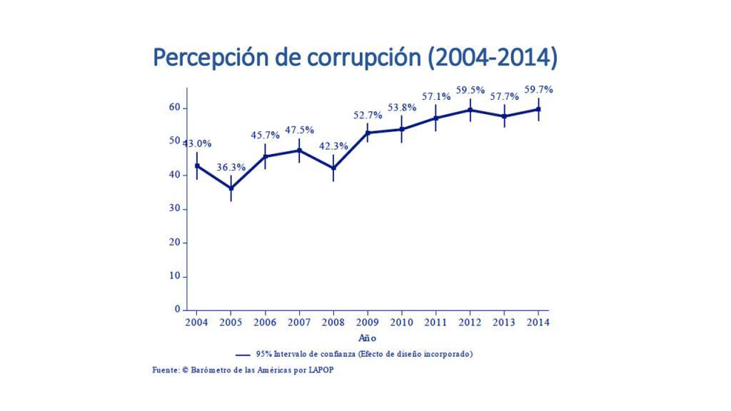 Gráfica percecpión de corrupción en Colombia