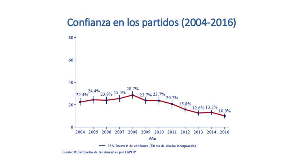 Gráfica confianza e los partidos políticos en Colombia
