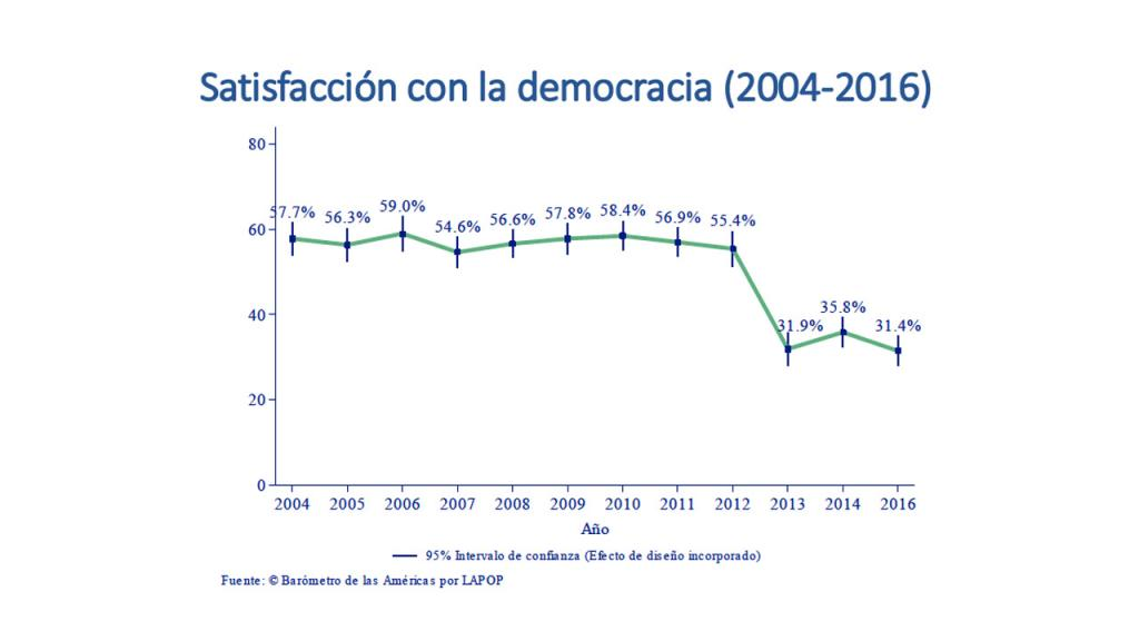 Gráfica satisfacción de los colombianos con la democracia.
