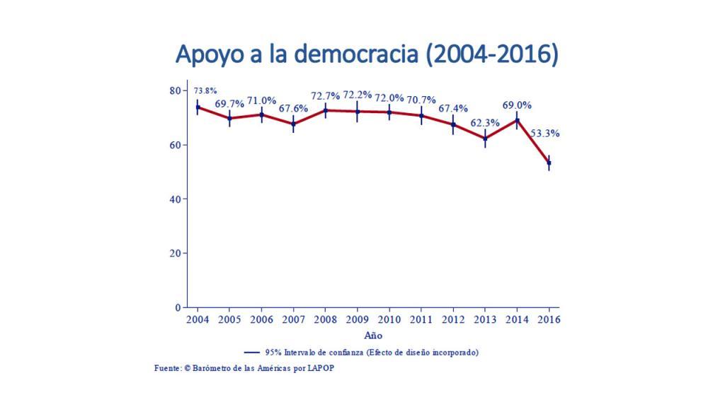 Gráfica apoyo a la democracia