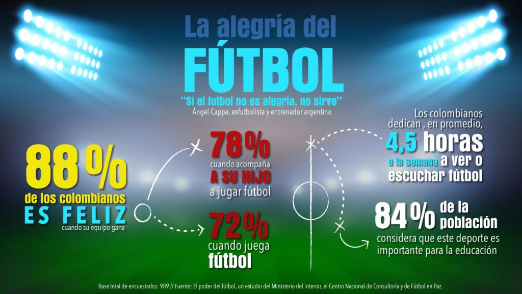 Graficación de una cancha de fútbol con cifras y datos sobre el interés por el fútbol en Colombia.