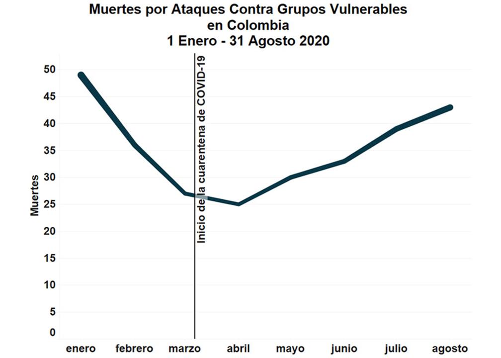 Muertes por ataques contra grupos vulnerables en Colombia