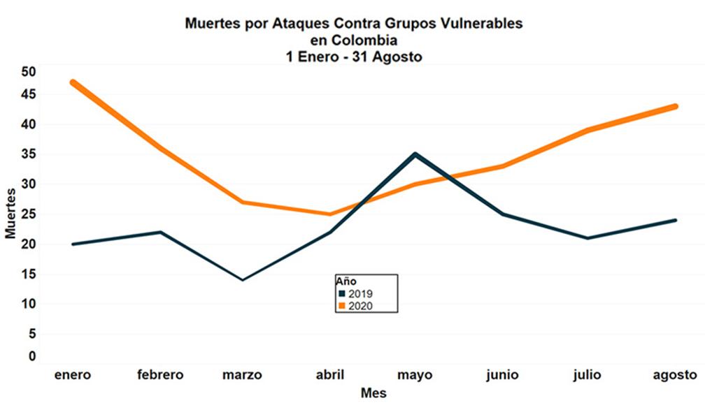 Muertes contra grupos vulnerables 1 enero- 31 de agosto