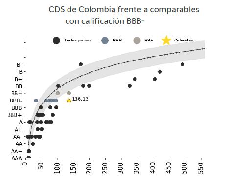Gráfico de comparación de CDS de Colombia con otros países con calificación BBB-