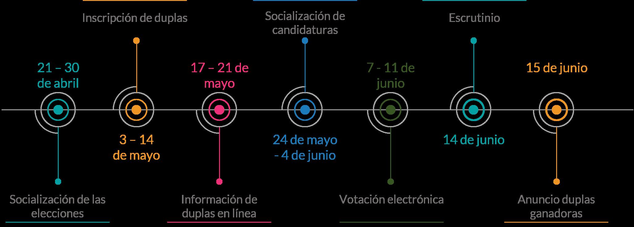 Cronograma de las elecciones profesorales a Consejos Académico y Superior