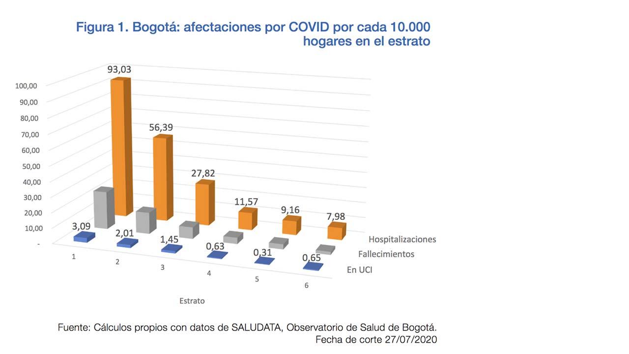 Grafíca sobre Bogotá: Afectaciones por COVID por cada 10.000 hogares en el estrato