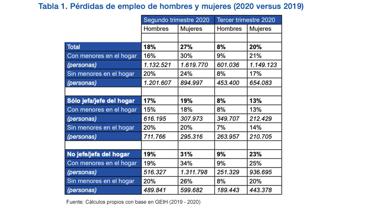 Tabla de datos sobre pérdida de empleo en mujeres y hombres 2020
