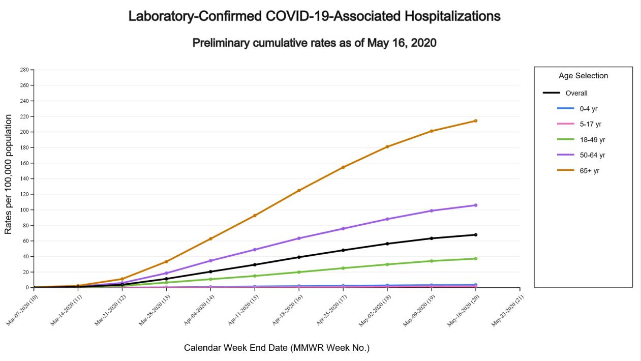 Gráfica de hospitalizaciones por covid-19 según las edades
