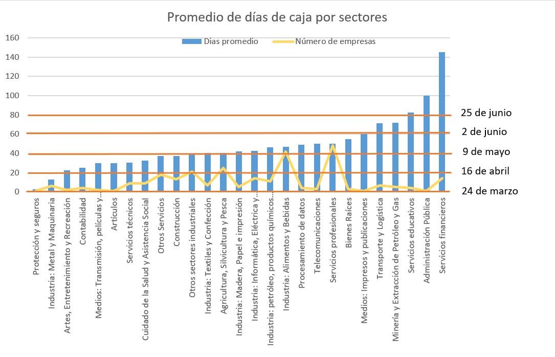 Gráfica del promedio de días de caja por sector