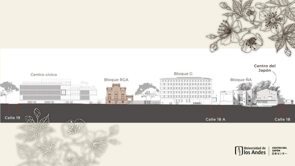 Ilustración de diferentes edificios de Los Andes, comparativo con el Centro de Japón