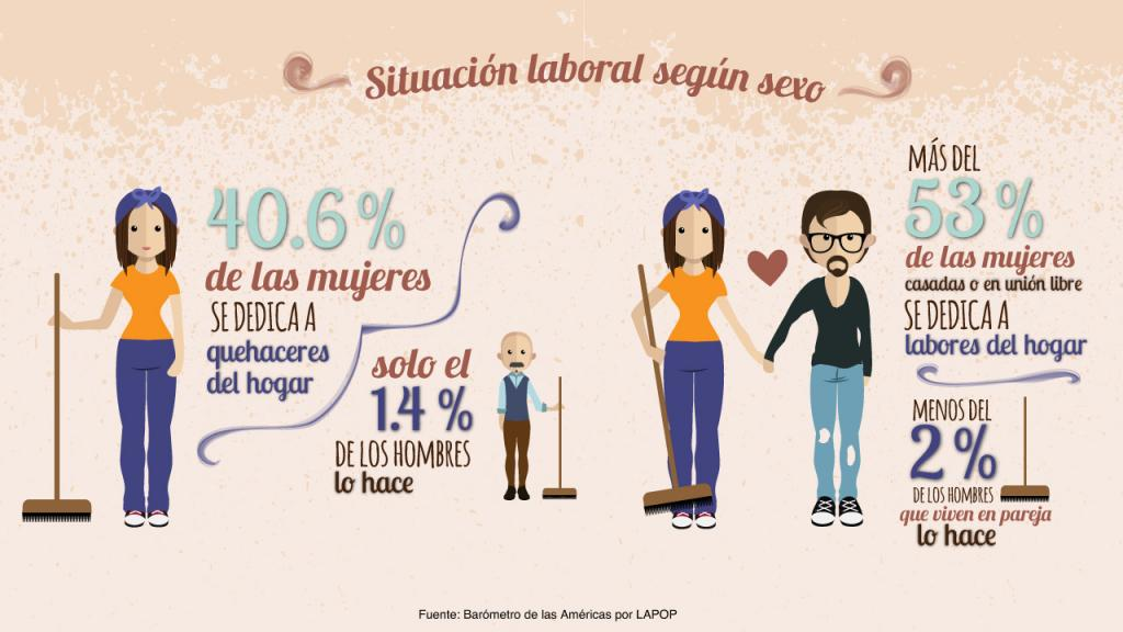 Infografía: Situación laboral mujeres