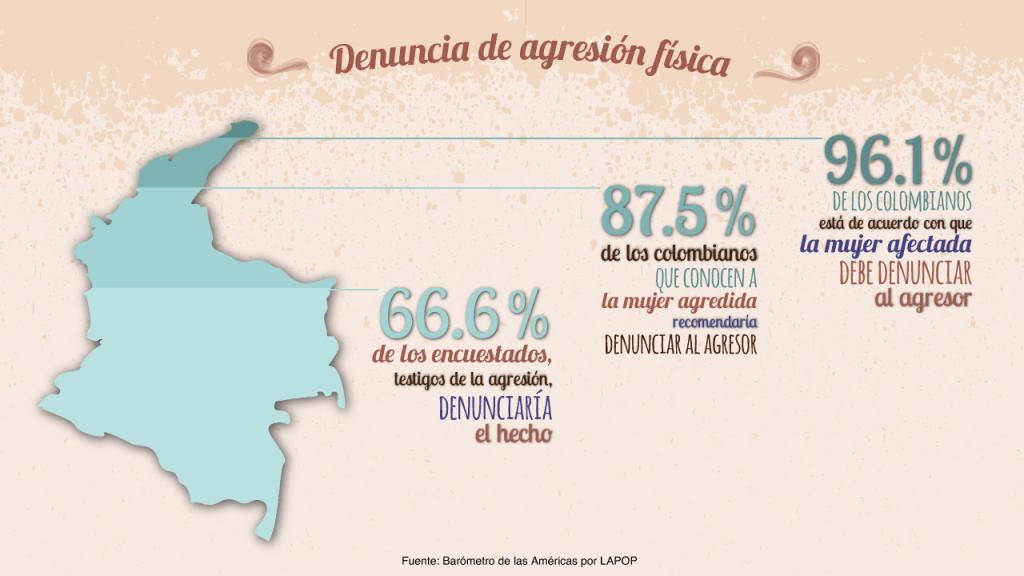 Infografía: Denuncia de agresión física