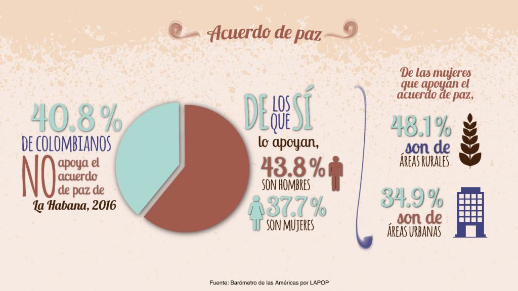 Infografía: Acuerdo de paz