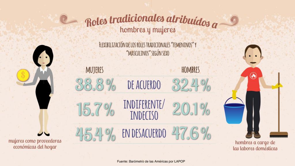 Infografía: Roles tradicionales