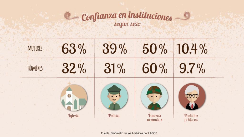 Infografía: Confianza en instituciones