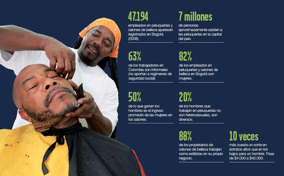 imagen con textos sobre cifras de las peluquerías en Bogotá