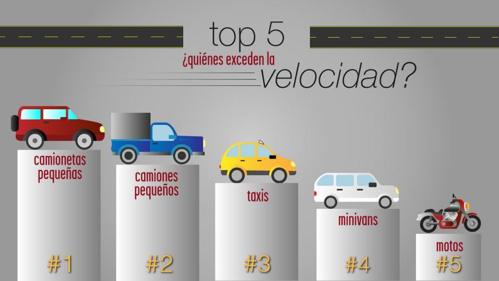 Caricatura de un podio de los vehículos que más exceden la velocidad en Bogotá