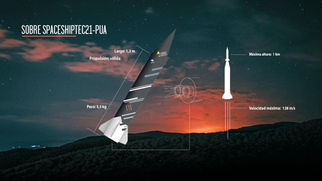 Diseño que explica las partes de un cohete