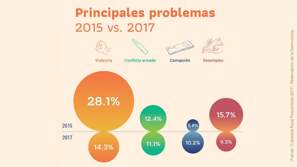 Infografía sobre principales problemas población rural
