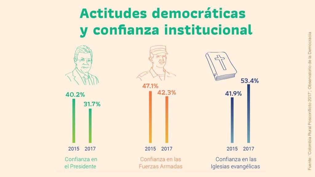 Infografía sobre confianza institucional