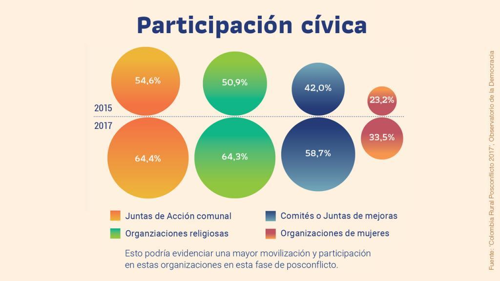 Infografía sobre participación activa