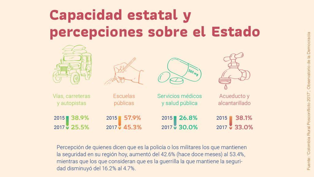 Infografía sobre capacidad estatal y percepción sobre el Estado.