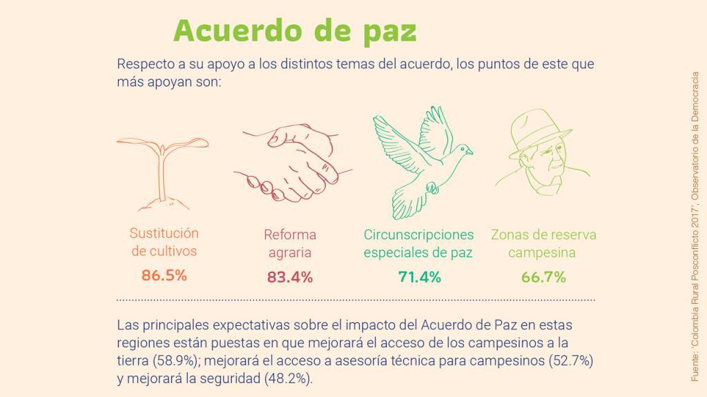 Infografía sobre Acuerdo de Paz
