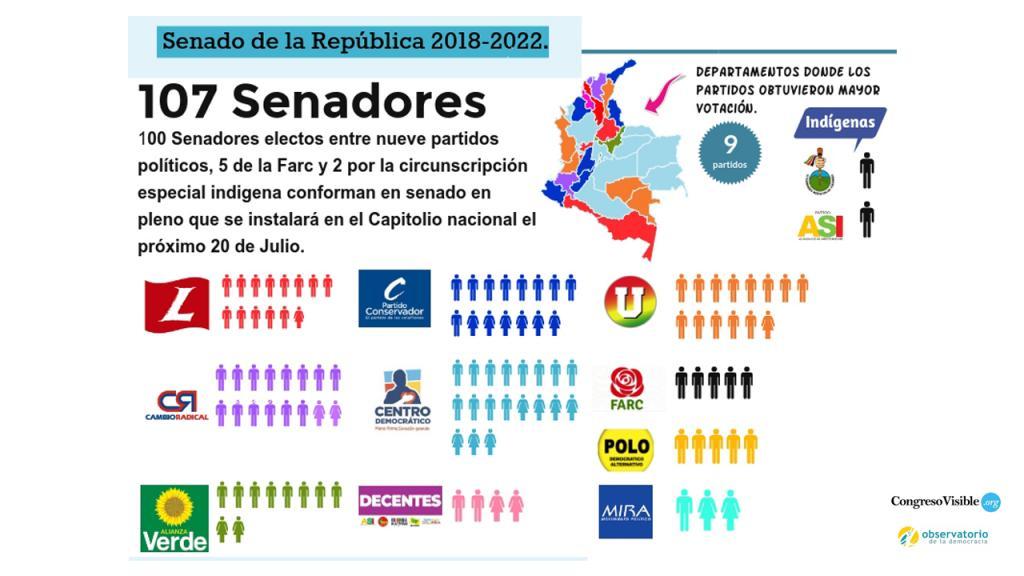 Infografía composición Senado de la República