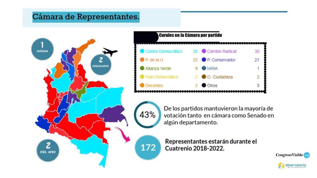Infografía Composición Cámara de Representantes