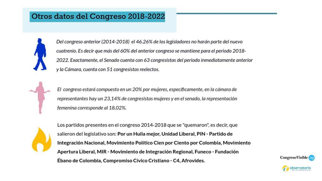 Infografía datos del congreso