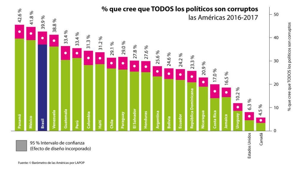 Porcentaje que cree que todos los políticos son corruptos