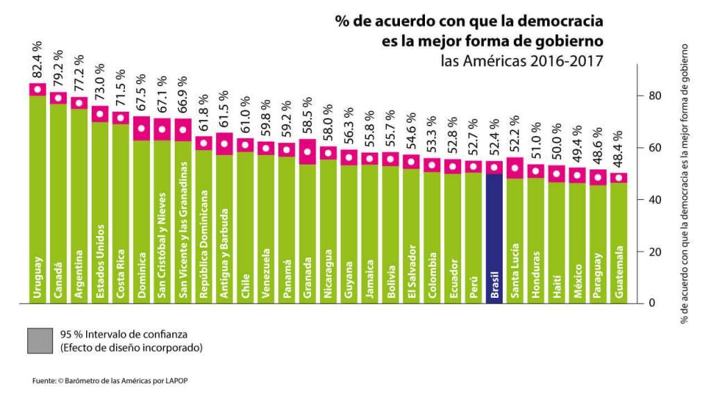 Porcentaje de acuerdo con que la democracia es la mejor forma de gobierno.