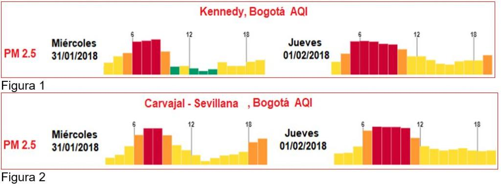 Gráficas que comparan los índices de contaminación entre un día normal y la jornada del Día sin carro.