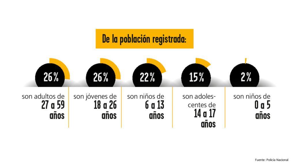 Gráfico: Así son los habitantes de calle en Bogotá