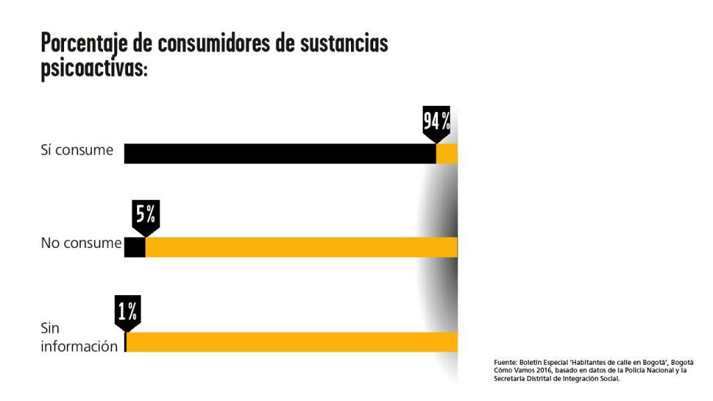 Gráfica: Porcentaje de consumidores de sustancias psicoactivas