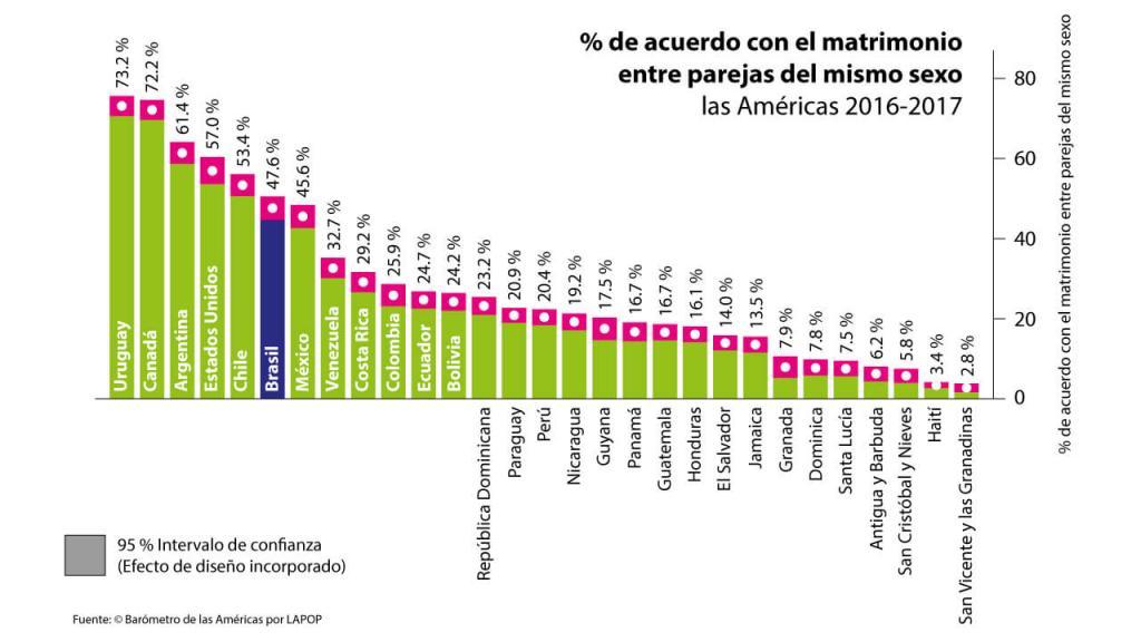 Porcentaje de acuerdo con el matrimonio entre parejas del mismo sexo.