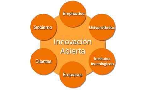 Modelo innovacion abierta