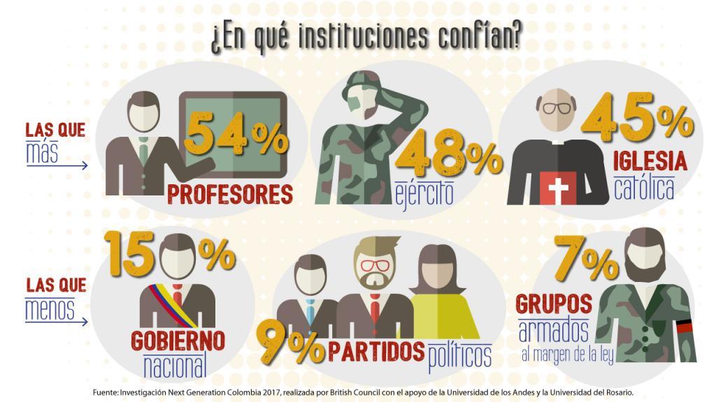 Infografía en quién confían los jóvenes