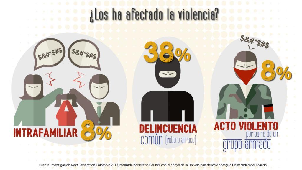 Infografía afectación violencia