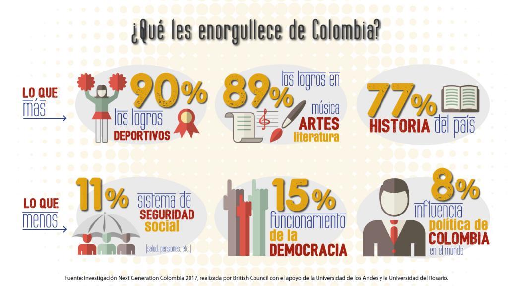 Infografía motivos de orgullo en jóvenes colombianos