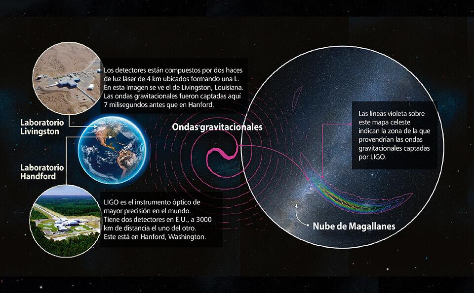ondas gravitacionales fisica universo mapa laboratorio