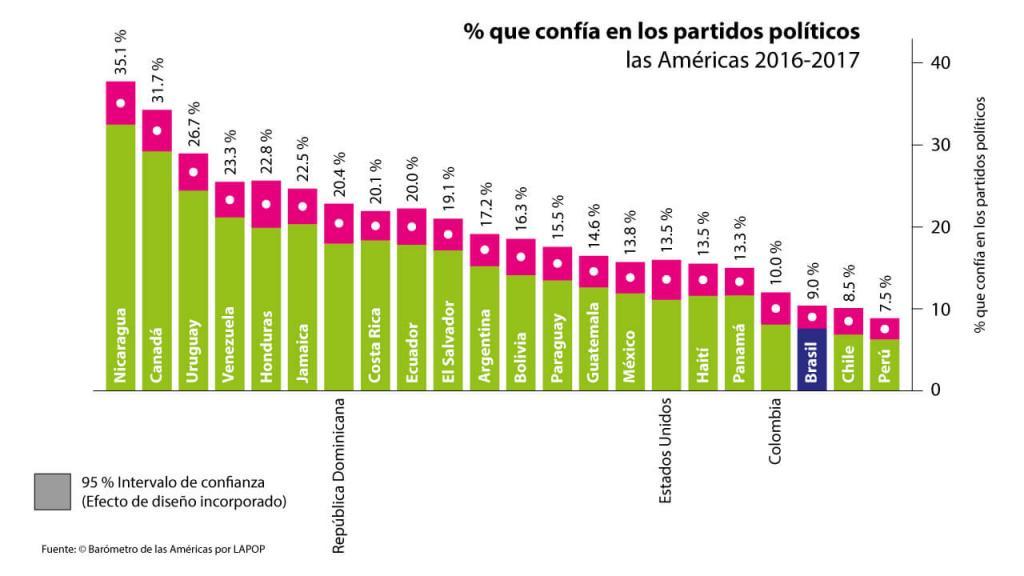 Porcentaje que confía en los partidos políticos