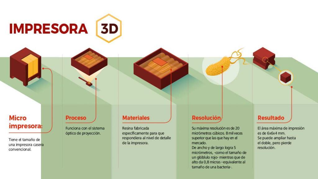 Proceso impresora 3D de la Universdad de los Andes recibió patente