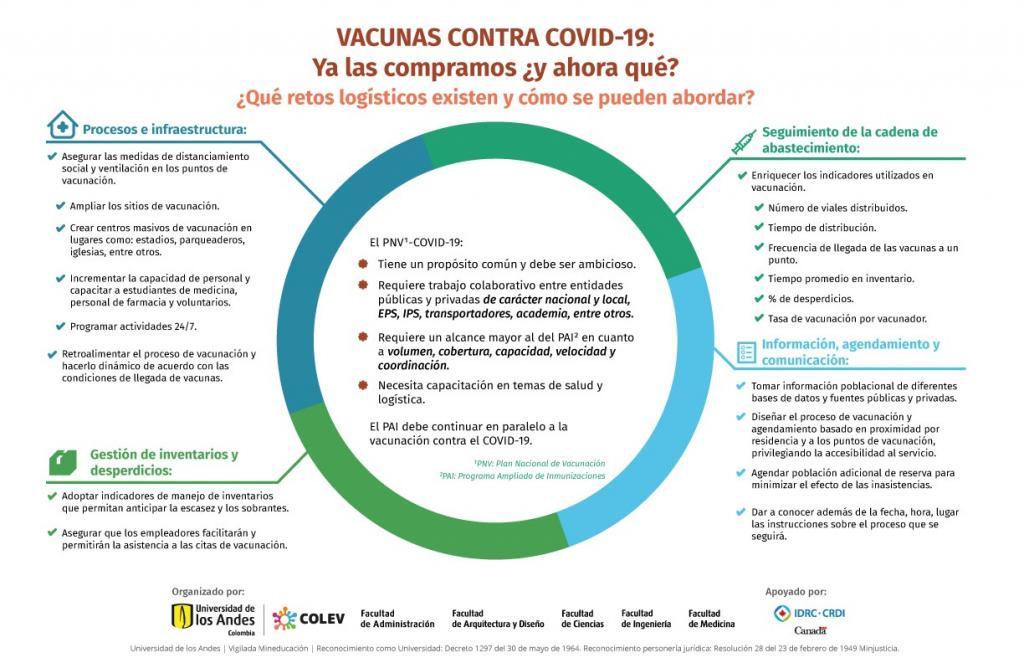 Infografía Retos logísticos de la vacunación