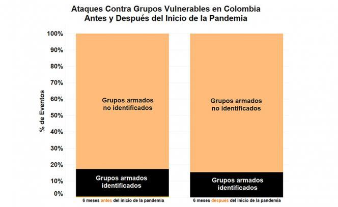 Ataques a lideres sociales antes y después del inicio de la pandemia