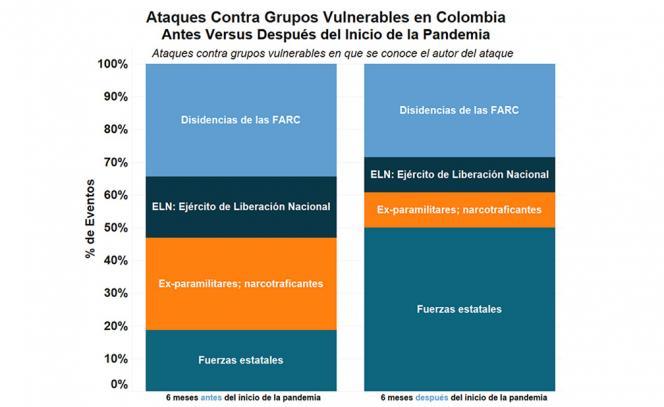 Ataques contra grupos vulnerables en que se conoce el autor del ataque