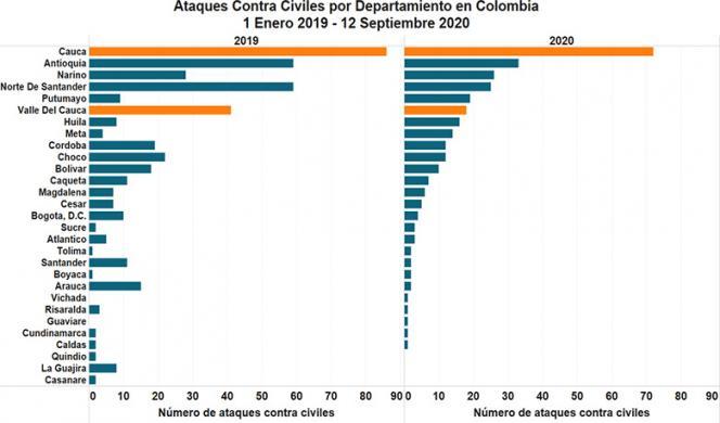 Ataques contra civiles por departamento en Colombia