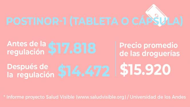Infografía incremento de precios para anticonceptivos
