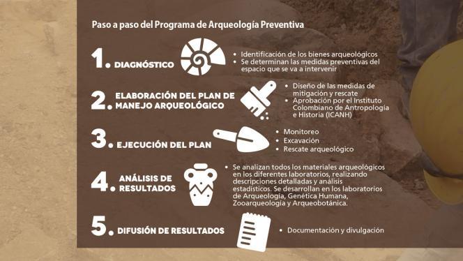 Infografía del paso a paso del programa de arqueología preventiva
